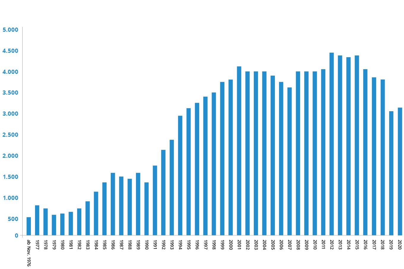 Grafik Antragsentwicklung bis 2020